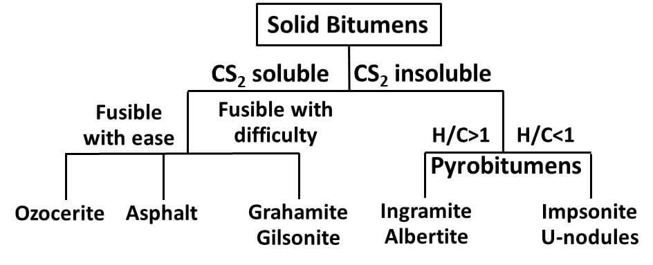 What is Gilsonite